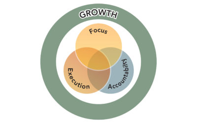 The Venn of Growth